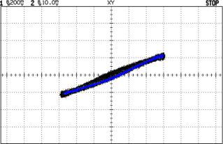 BH curve for for coil with blue dot