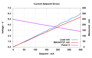 Current Setpoint Errors - Full Scale