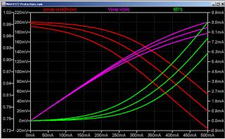 MAX4372 Simulation Results