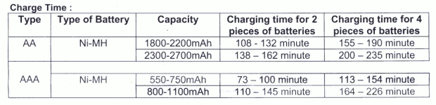 CH-3988S Charging Times