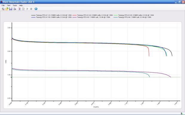 DSC-H5 Battery - Tenergy RTU NiMH AA Cells