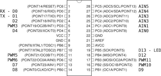 Arduino vs ATMega168 chip pinouts
