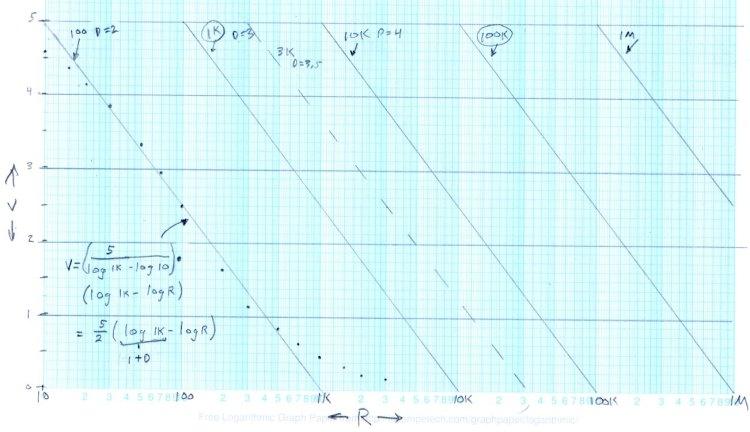Output voltage vs log resistance