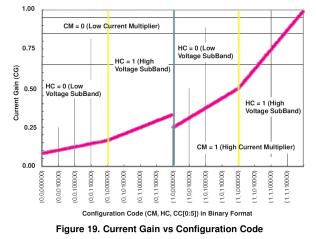TLC5916 Current Gain vs Config Code