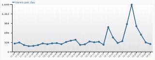 Views Per Day - Dec 2009