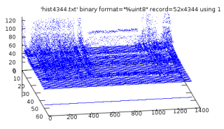 Gnuplot Glitchiness - rotated