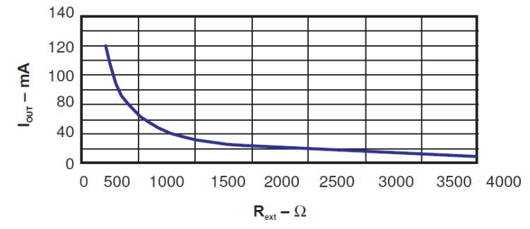 TLC5916 Current vs Rext
