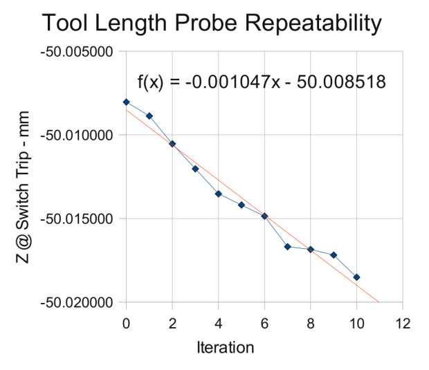 Probe Switch Repeatability