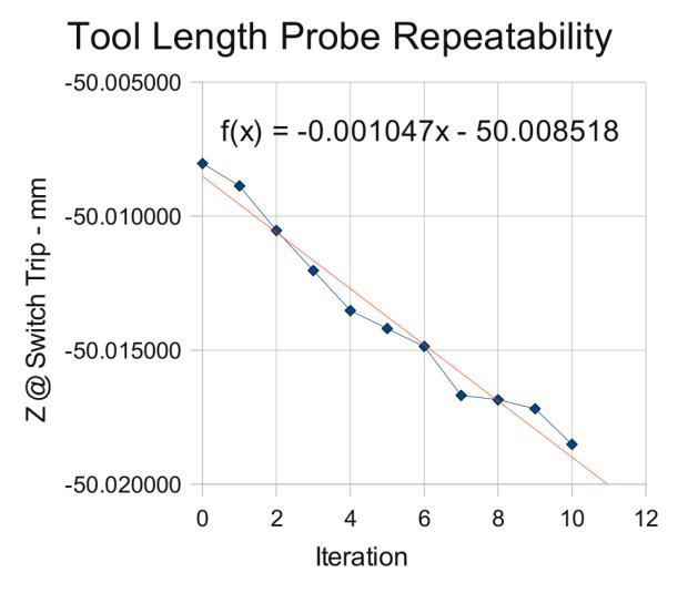 Probe Switch Repeatability