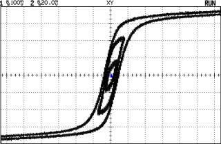 BH Curve Overlays - 20 60 120 VAC
