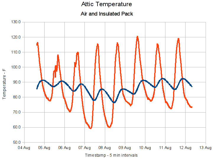 Attic temperatures  sc 1 st  The Smell of Molten Projects in the Morning & Bed Bugs: Thermal Kill | The Smell of Molten Projects in the Morning