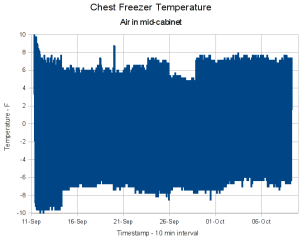 Freezer temperatures