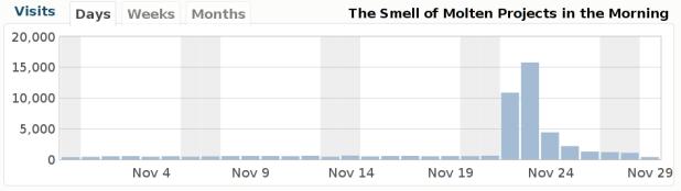 Page Views - November 2010
