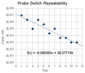 Probe Repeatability