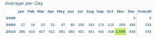 Site State - Per Day - Dec 2010