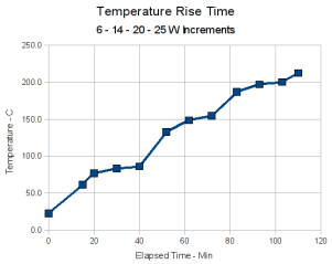 Thermal Core Rise Time