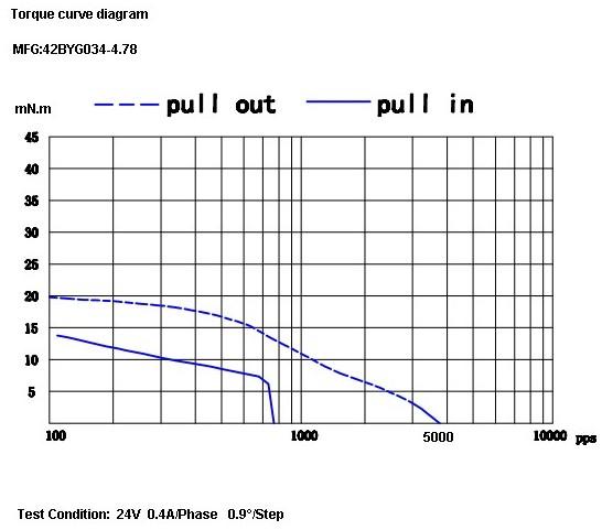 Ideal torque curve for Stepper motor torque curve
