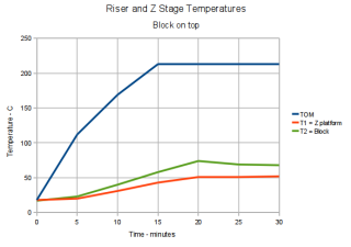Thermal Riser and Z stage Temperature Graph - block top
