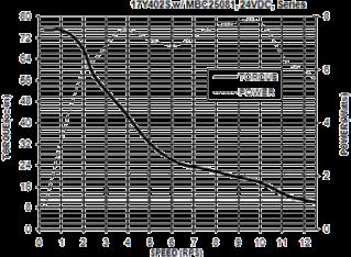 Anaheim 17Y402S Torque Curve
