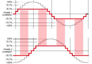 Allegro A3977 waveform - current saturation
