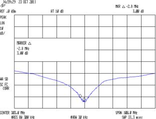 SMD - 100 pF Bandwidth