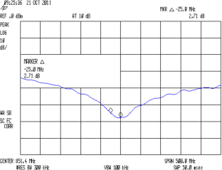 SMD - 12 pF Bandwidth