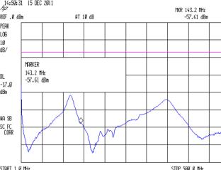 Wouxun PCB - 100 nF 680 80 pF AVX - PTT