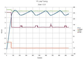 Bringup Test - Igain 0.01