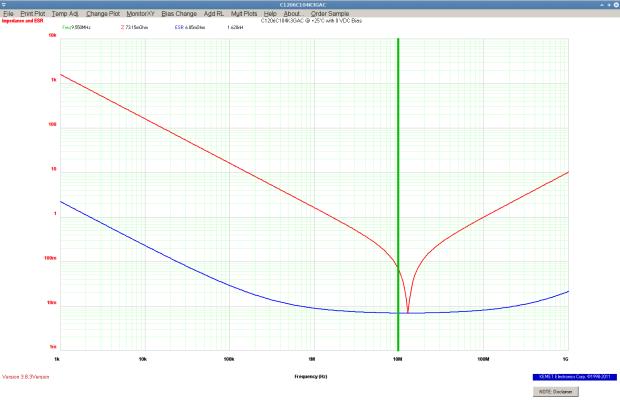 KEMET Spice Simulation - 100 nF C0G SMD