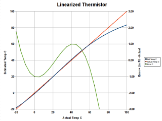 Thermistor Linearization - Dual Thermistors - Graph