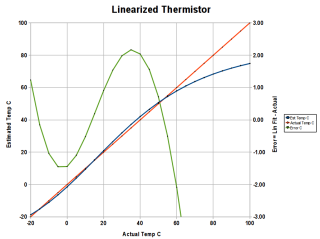 Thermistor Linearization - Rseries - Graph