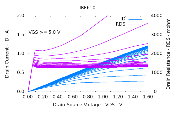 IRF610-overview