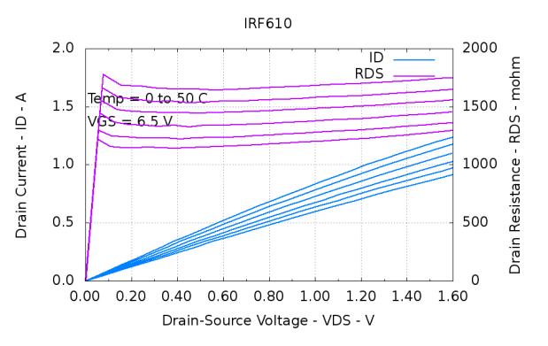 IRF610-Temp