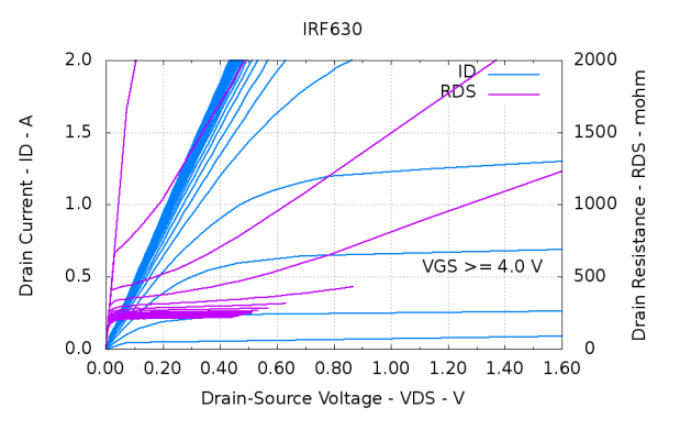 IRF630-overview