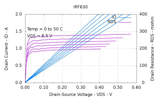 IRF630-Temp