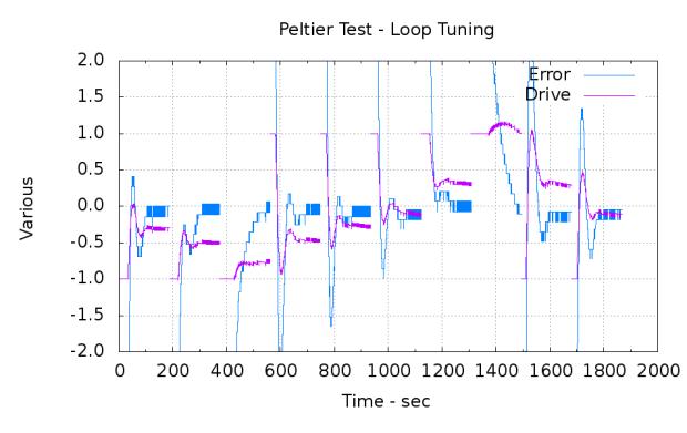 PI-Loop-ErrDrive