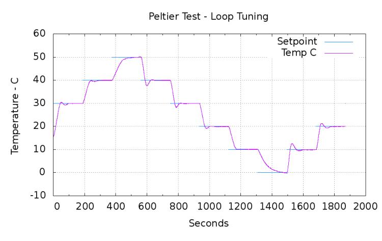 PI-Loop-Temps