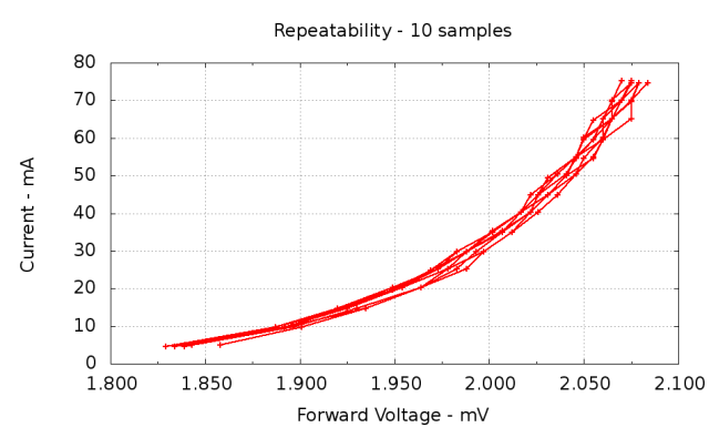 Repeatability - 10 samples