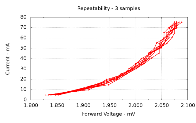 Repeatability - 3 samples