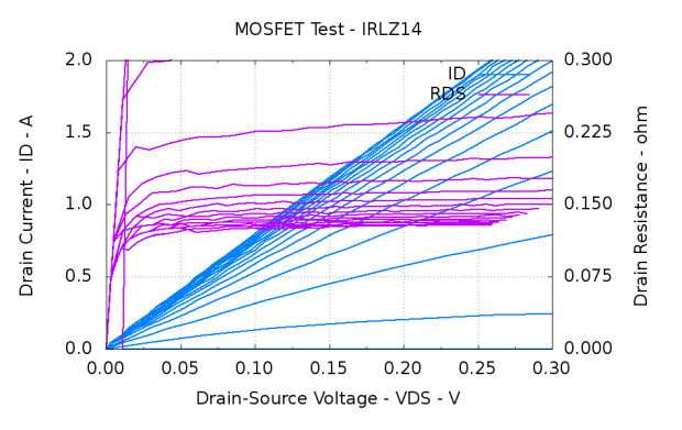 IRLZ14 Logic-level MOSFET characteristics