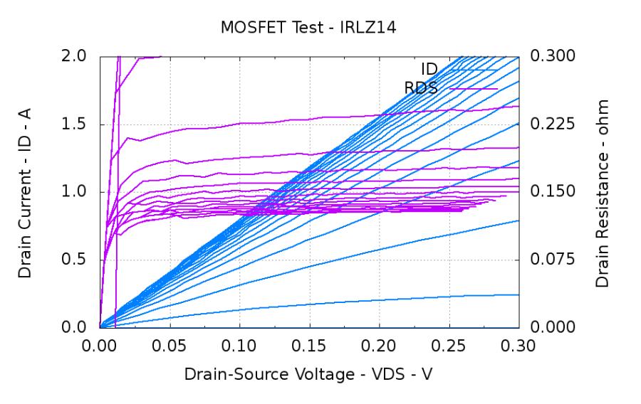 IRLZ14 Logic-level MOSFET characteristics