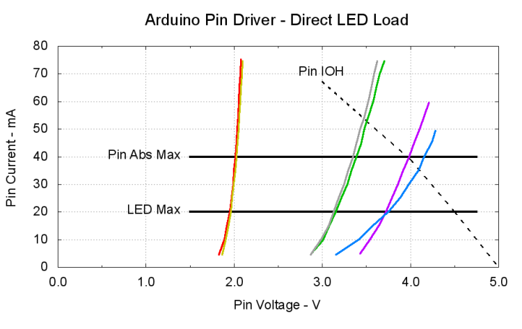 Arduino Digital Output Drive vs  Direct-connected LEDs | The