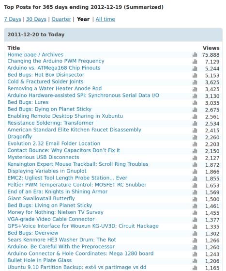 2012 YTD Blog Stats