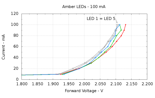 Amber LEDs - 100 mA
