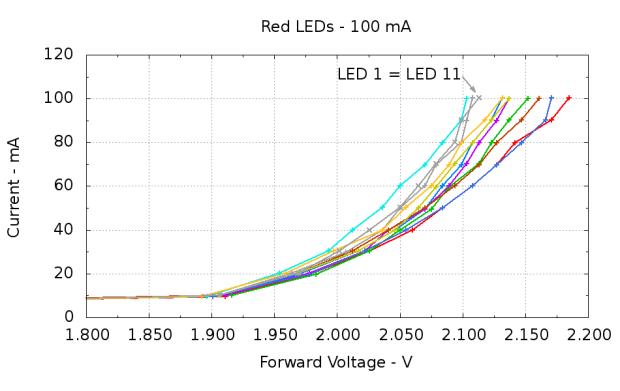 Red LEDs - 100 mA