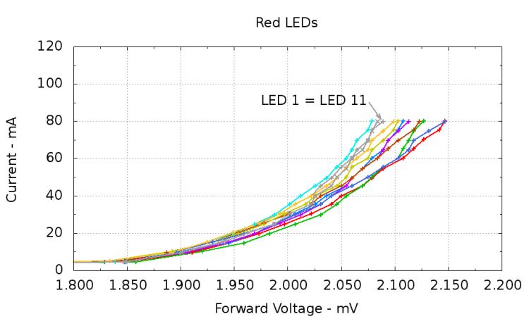 Red LEDs - 80 mA