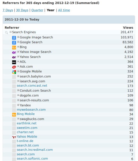 2012 YTD Blog Referrer Stats