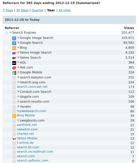 2012 YTD Blog Referrer Stats