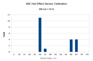 49E Hall Effect Sensor Histogram - 200 mA 32 G