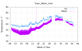 Town_Water_Inlet
